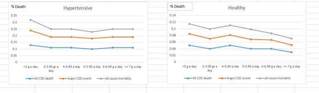 Hypertensive vs Healthy death from salt