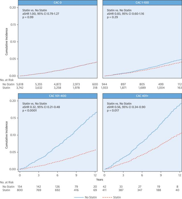 Impact of Statins on Cardiovascular Outcomes Following Coronary Artery Calcium Scoring