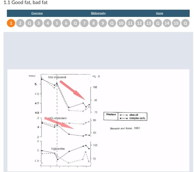 PUFA vs Carbs vs Cholesterol